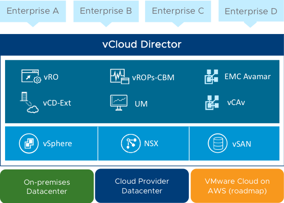vmware cloud director vulnerability