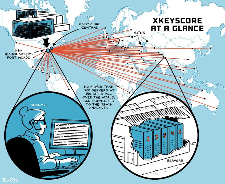 CITIZEN'S METADATA EXCHANGED FOR NSA'S XKEYSCORE BY A GERMAN SPY-AGENCY
